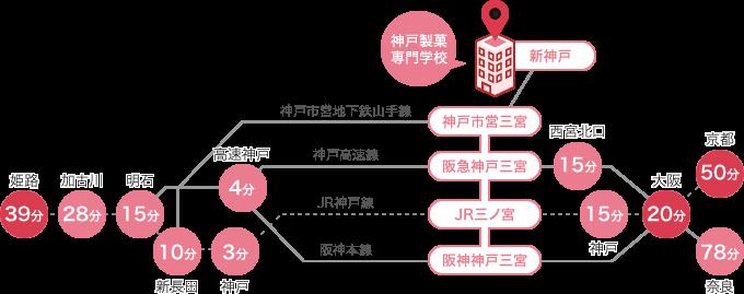 各地主要駅からのアクセス
